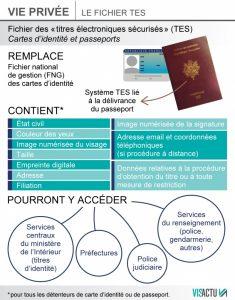 Fichier Titres Électroniques Sécurisés (TES)