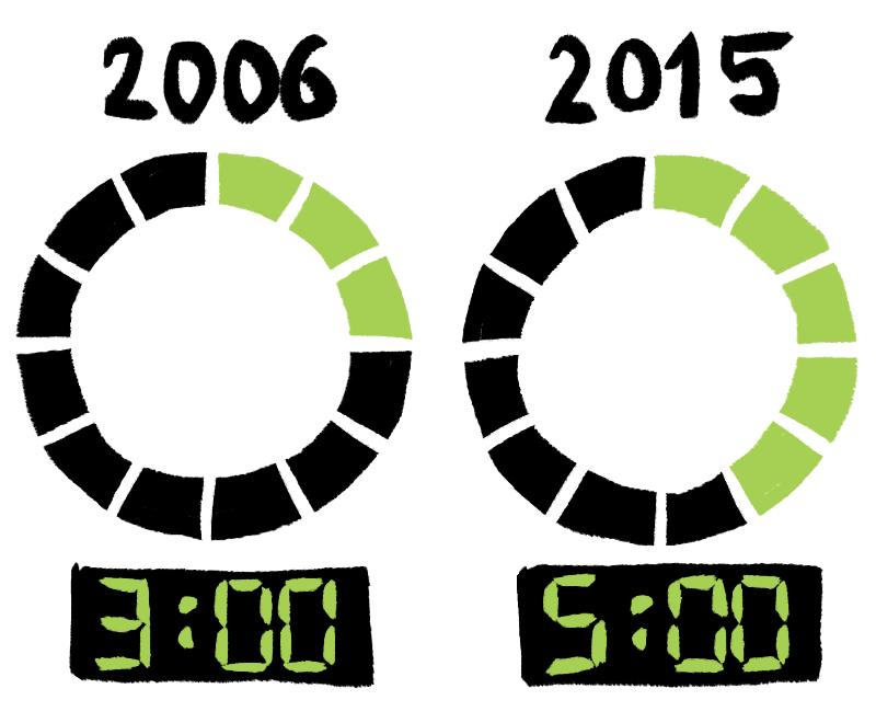 Temps passé sur les écrans